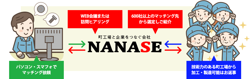 町工場と企業をつなぐ会社NANASEの仕組み